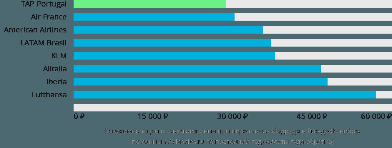 Динамика цен в зависимости от авиакомпании, совершающей перелет из Мадрида в Рио-де-Жанейро