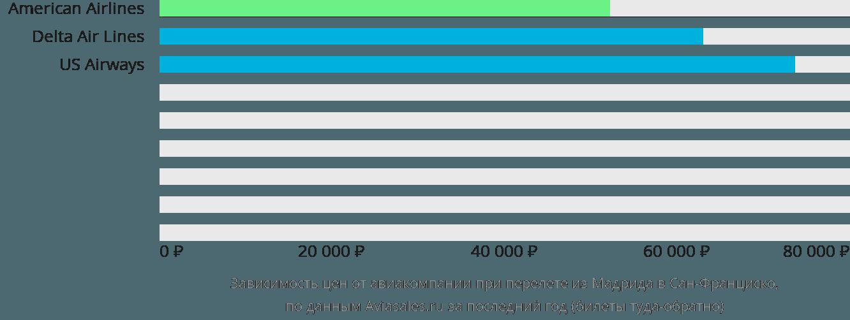 Динамика цен в зависимости от авиакомпании, совершающей перелет из Мадрида в Сан-Франциско