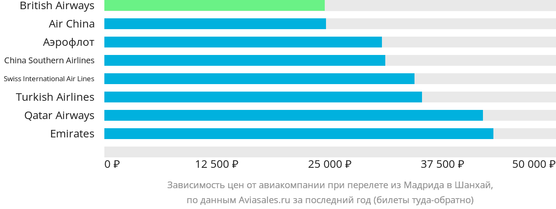 Динамика цен в зависимости от авиакомпании, совершающей перелет из Мадрида в Шанхай