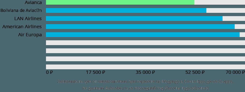 Динамика цен в зависимости от авиакомпании, совершающей перелет из Мадрида в Санта-Крус-де-ла-Сьерру