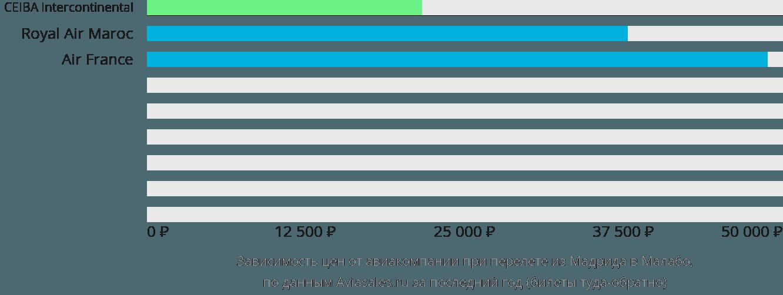 Динамика цен в зависимости от авиакомпании, совершающей перелет из Мадрида в Малабо