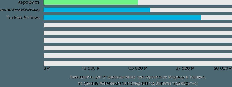 Динамика цен в зависимости от авиакомпании, совершающей перелет из Мадрида в Ташкент