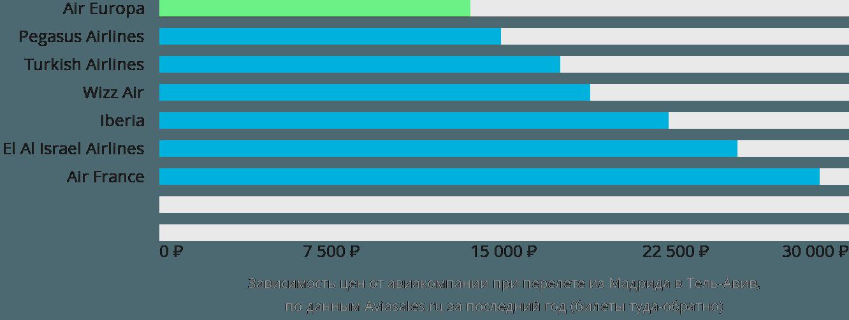 Динамика цен в зависимости от авиакомпании, совершающей перелет из Мадрида в Тель-Авив