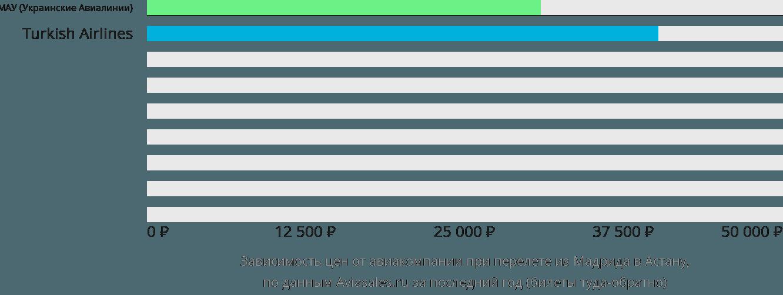 Динамика цен в зависимости от авиакомпании, совершающей перелет из Мадрида Нур-Султан (Астана)