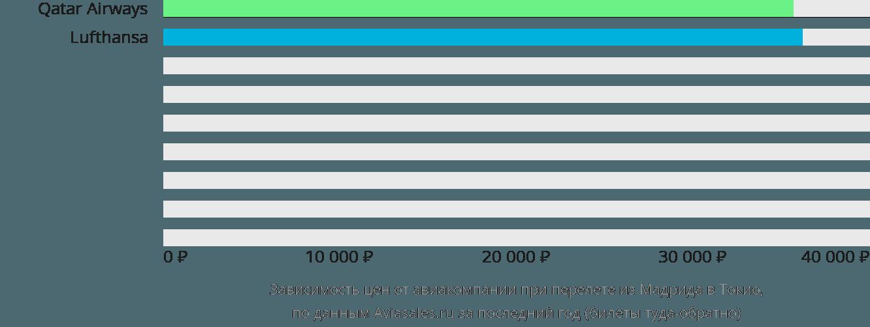 Динамика цен в зависимости от авиакомпании, совершающей перелет из Мадрида в Токио