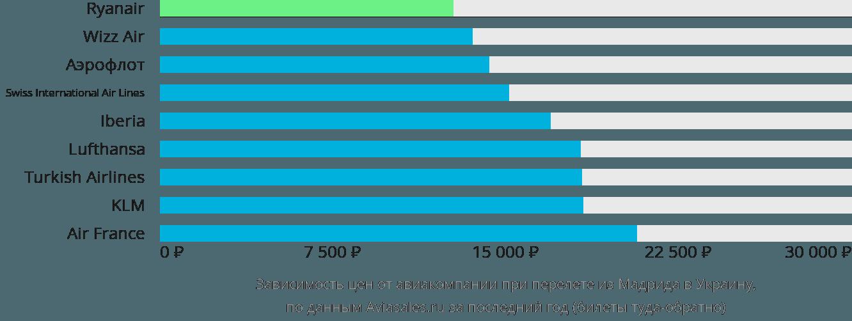 Динамика цен в зависимости от авиакомпании, совершающей перелет из Мадрида в Украину