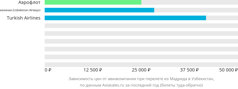 Динамика цен в зависимости от авиакомпании, совершающей перелет из Мадрида в Узбекистан