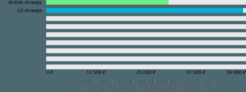 Динамика цен в зависимости от авиакомпании, совершающей перелет из Мадрида в Торонто
