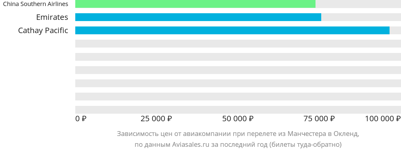 Динамика цен в зависимости от авиакомпании, совершающей перелет из Манчестера в Окленд