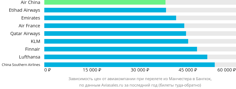 Динамика цен в зависимости от авиакомпании, совершающей перелет из Манчестера в Бангкок