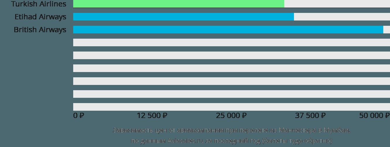 Динамика цен в зависимости от авиакомпании, совершающей перелет из Манчестера в Мумбаи