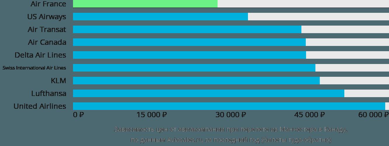 Динамика цен в зависимости от авиакомпании, совершающей перелет из Манчестера в Канаду