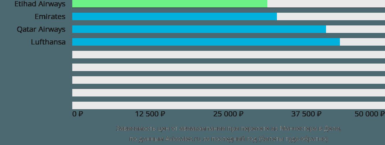 Динамика цен в зависимости от авиакомпании, совершающей перелет из Манчестера в Дели