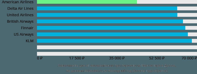 Динамика цен в зависимости от авиакомпании, совершающей перелет из Манчестера в Даллас