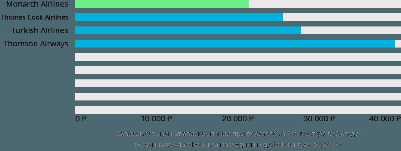 Динамика цен в зависимости от авиакомпании, совершающей перелет из Манчестера в Хургаду
