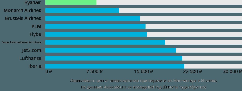 Динамика цен в зависимости от авиакомпании, совершающей перелёт из Манчестера в Италию