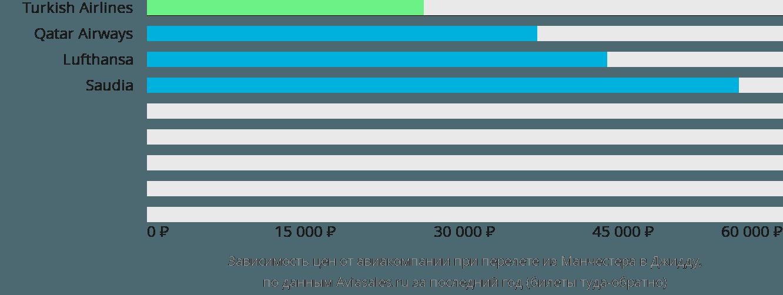 Динамика цен в зависимости от авиакомпании, совершающей перелет из Манчестера в Джидду