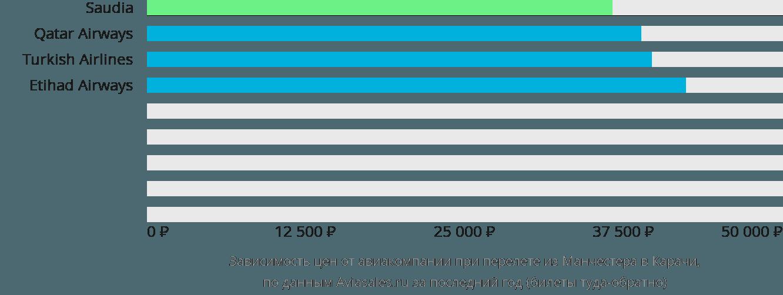 Динамика цен в зависимости от авиакомпании, совершающей перелет из Манчестера в Карачи