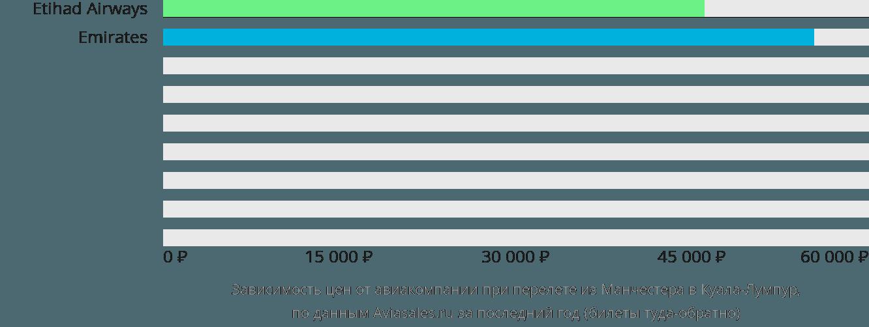 Динамика цен в зависимости от авиакомпании, совершающей перелет из Манчестера в Куала-Лумпур