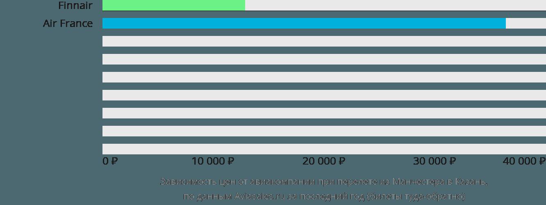 Динамика цен в зависимости от авиакомпании, совершающей перелет из Манчестера в Казань