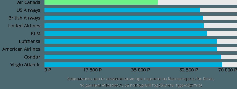 Динамика цен в зависимости от авиакомпании, совершающей перелет из Манчестера в Лас-Вегас