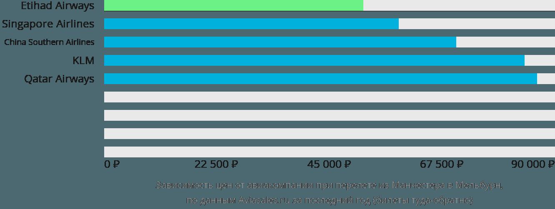 Динамика цен в зависимости от авиакомпании, совершающей перелет из Манчестера в Мельбурн
