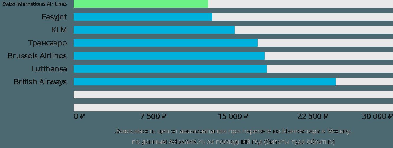 Динамика цен в зависимости от авиакомпании, совершающей перелет из Манчестера в Москву
