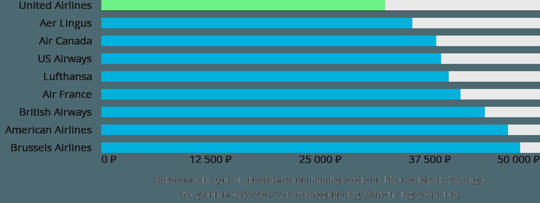 Динамика цен в зависимости от авиакомпании, совершающей перелет из Манчестера в Орландо