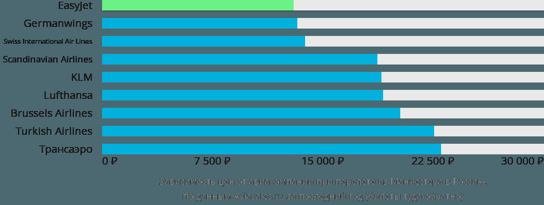 Динамика цен в зависимости от авиакомпании, совершающей перелёт из Манчестера в Россию
