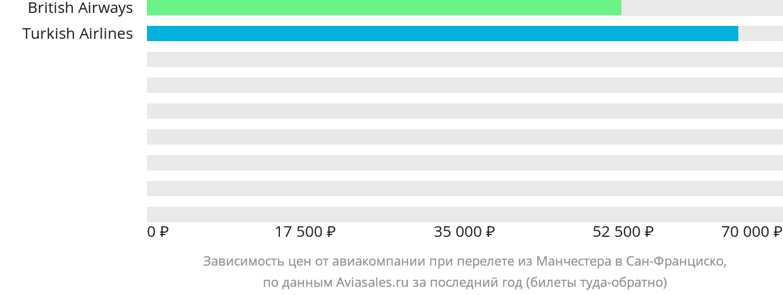 Динамика цен в зависимости от авиакомпании, совершающей перелет из Манчестера в Сан-Франциско