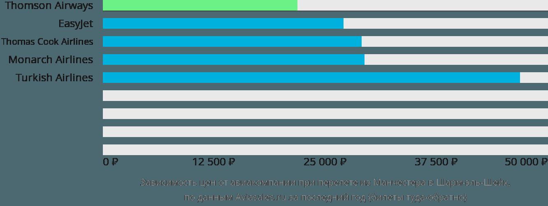 Динамика цен в зависимости от авиакомпании, совершающей перелет из Манчестера в Шарм-эль-Шейх