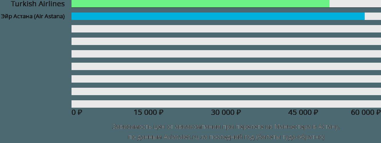 Динамика цен в зависимости от авиакомпании, совершающей перелет из Манчестера Нур-Султан (Астана)