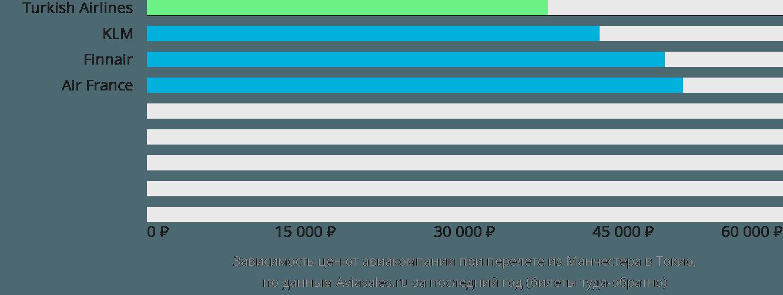 Динамика цен в зависимости от авиакомпании, совершающей перелет из Манчестера в Токио