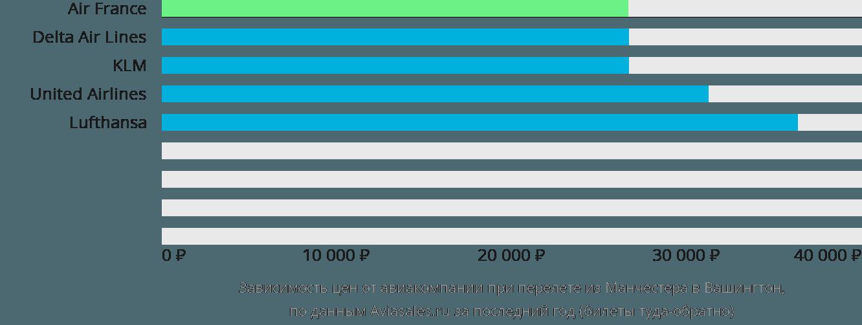 Динамика цен в зависимости от авиакомпании, совершающей перелет из Манчестера в Вашингтон