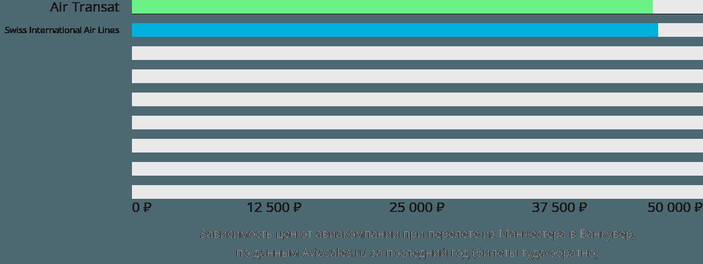 Динамика цен в зависимости от авиакомпании, совершающей перелет из Манчестера в Ванкувер