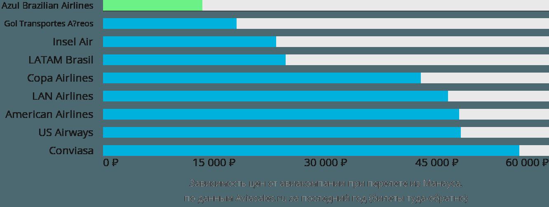 Динамика цен в зависимости от авиакомпании, совершающей перелет из Манауса