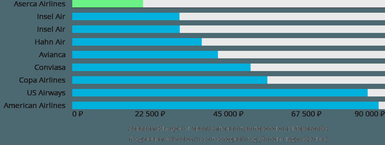 Динамика цен в зависимости от авиакомпании, совершающей перелет из Маракаибо