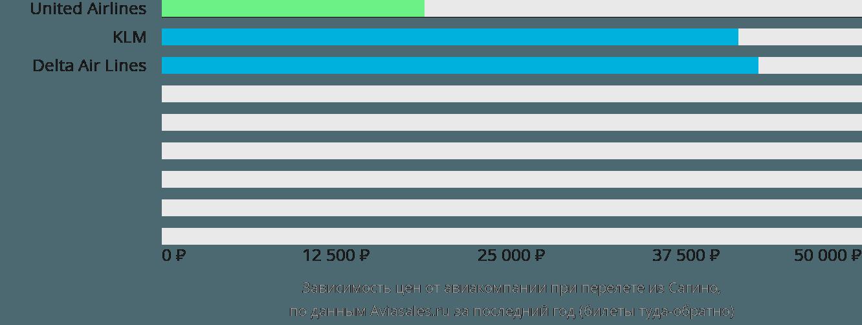 Динамика цен в зависимости от авиакомпании, совершающей перелет из Сагино