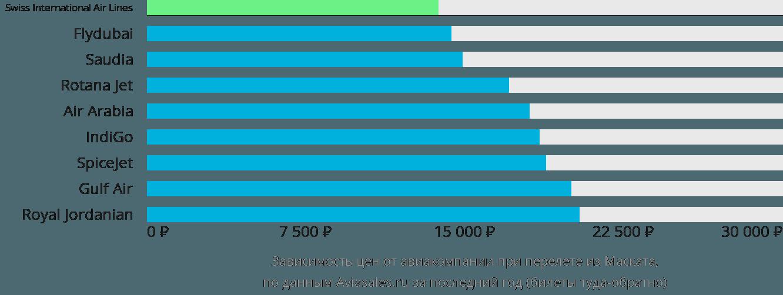 Динамика цен в зависимости от авиакомпании, совершающей перелет из Маската