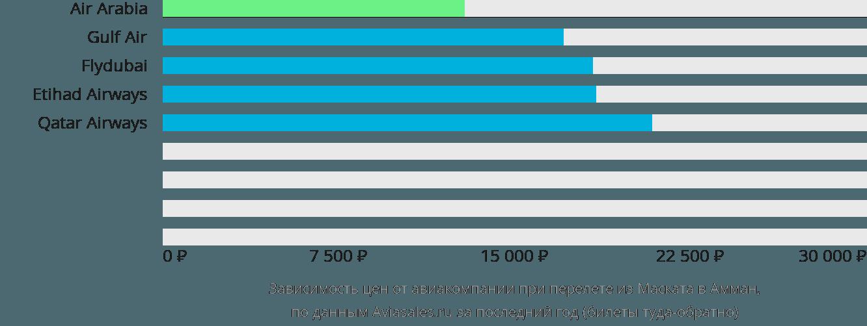 Динамика цен в зависимости от авиакомпании, совершающей перелет из Маската в Амман