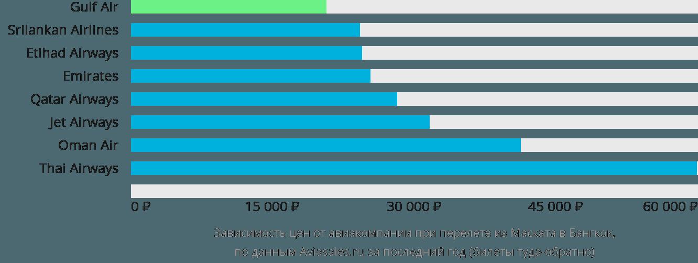 Динамика цен в зависимости от авиакомпании, совершающей перелет из Маската в Бангкок