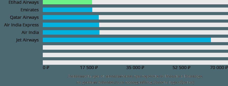 Динамика цен в зависимости от авиакомпании, совершающей перелет из Маската в Кожикоде