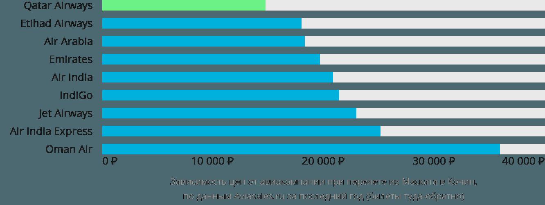 Динамика цен в зависимости от авиакомпании, совершающей перелет из Маската в Кочин