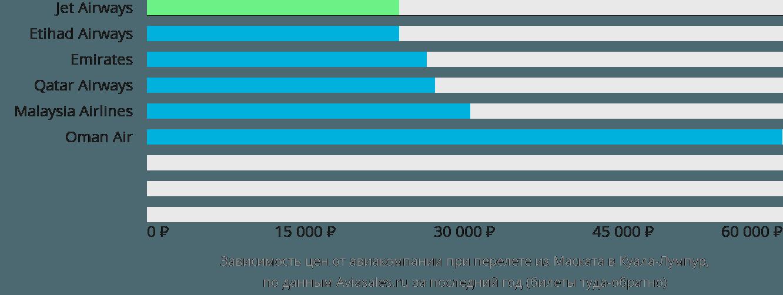 Динамика цен в зависимости от авиакомпании, совершающей перелет из Маската в Куала-Лумпур