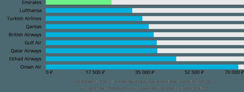 Динамика цен в зависимости от авиакомпании, совершающей перелет из Маската в Лондон