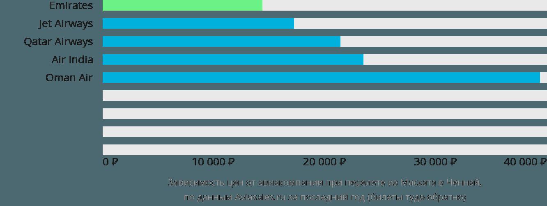 Динамика цен в зависимости от авиакомпании, совершающей перелет из Маската в Ченнай