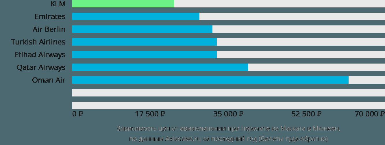 Динамика цен в зависимости от авиакомпании, совершающей перелет из Маската в Мюнхен