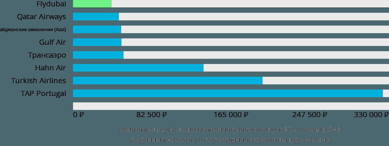 Динамика цен в зависимости от авиакомпании, совершающей перелет из Махачкалы в ОАЭ