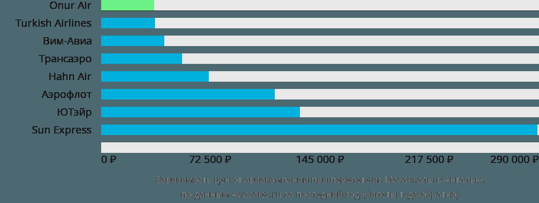 Динамика цен в зависимости от авиакомпании, совершающей перелет из Махачкалы в Анталью