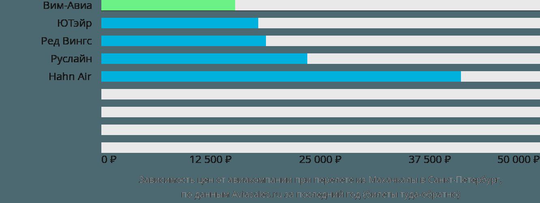 Динамика цен в зависимости от авиакомпании, совершающей перелет из Махачкалы в Санкт-Петербург